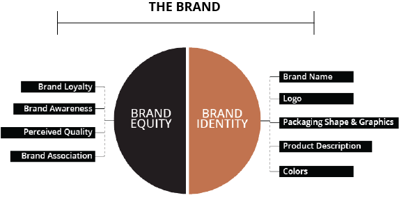 brand equity examples