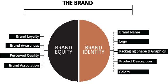 The-Brand-Model